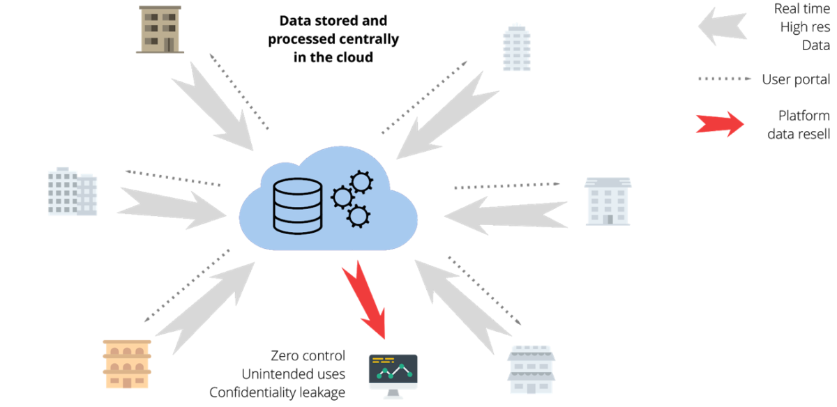 Data stored and processed centrally on the cloud